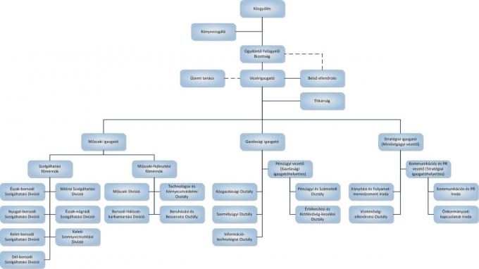 SZMSZ szervezeti struktúra